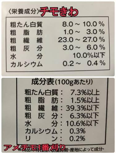 チモシーのきわみと牧草の栄養比較